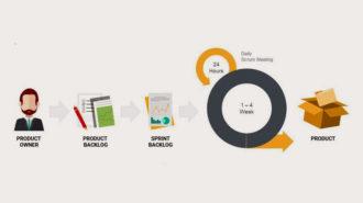 Sprint para metodología scrum ágil
